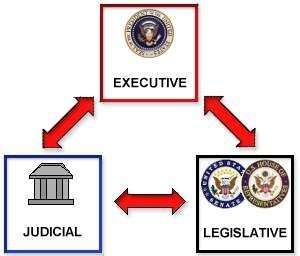 branches-of-government