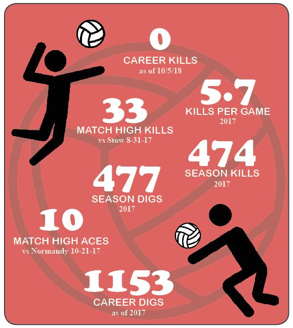 Kacie Evans stats